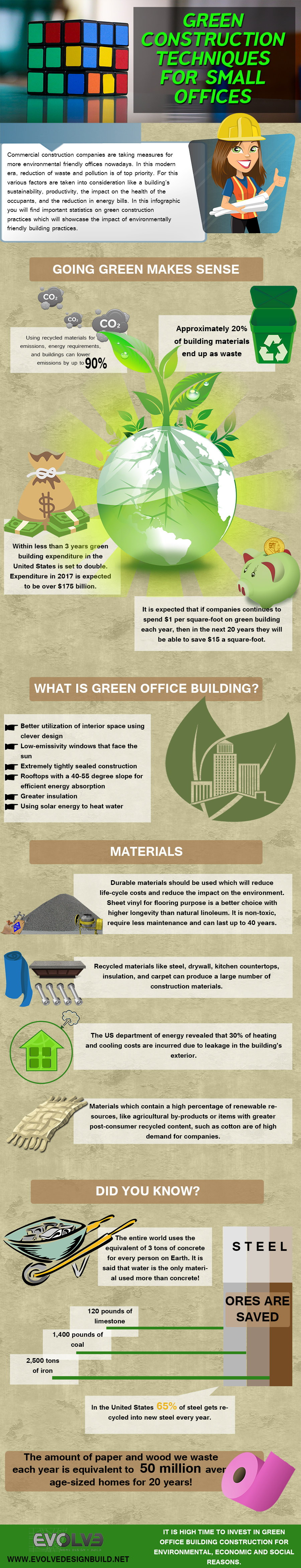 Green Construction Techniques Infographic