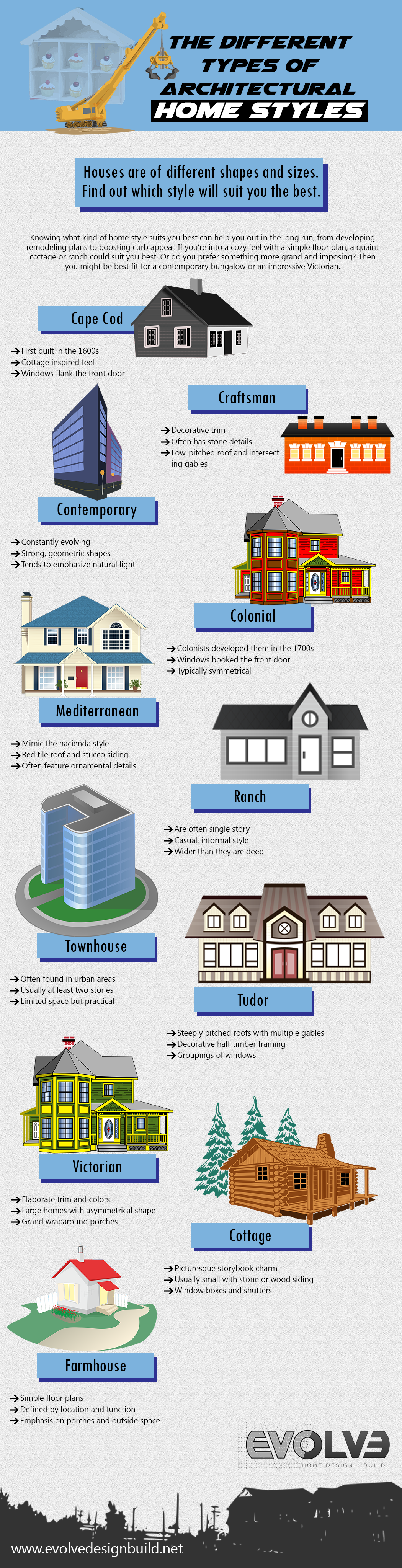 architectural home styles infographic