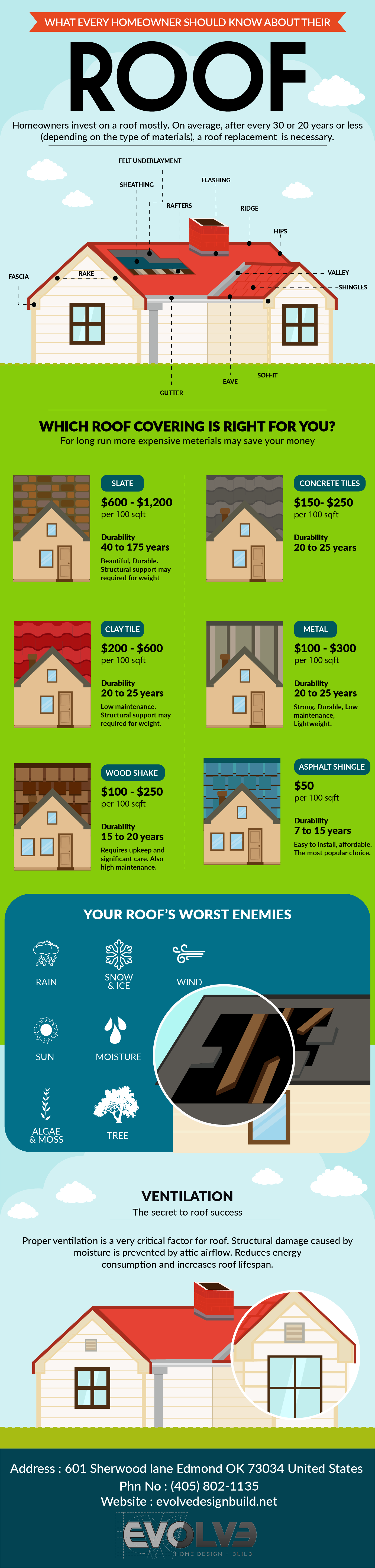 What Every Home Owner Should Know About Their Roof